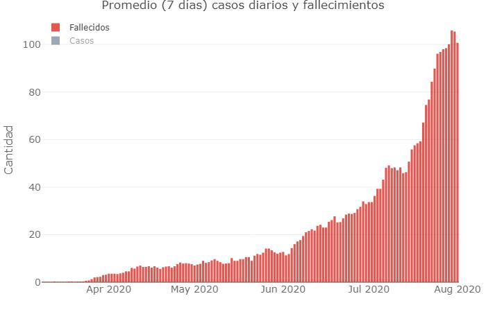 Promedio de 7 días de casos diarios y fallecidos, coronavirus en Argentina, @Sole_Reta