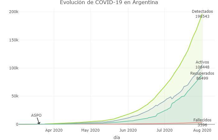 Evolución de la curva, coronavirus en Argentina, @Sole_Reta